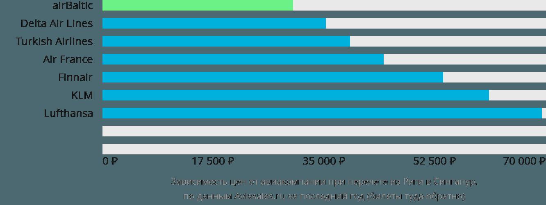 Динамика цен в зависимости от авиакомпании, совершающей перелет из Риги в Сингапур