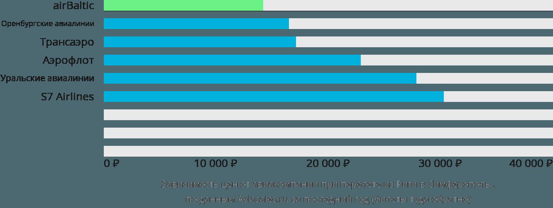 Динамика цен в зависимости от авиакомпании, совершающей перелет из Риги в Симферополь