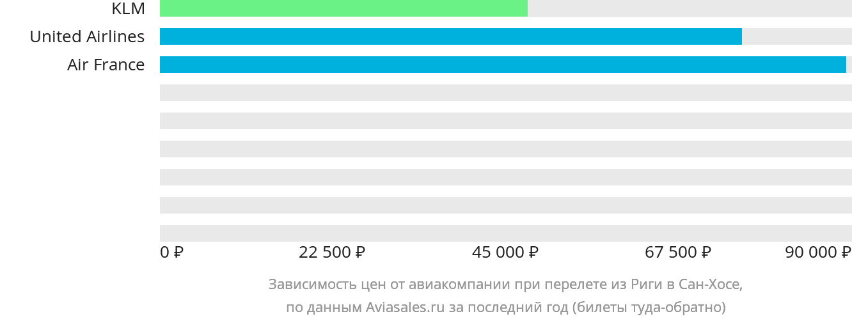 Динамика цен в зависимости от авиакомпании, совершающей перелет из Риги в Сан-Хосе