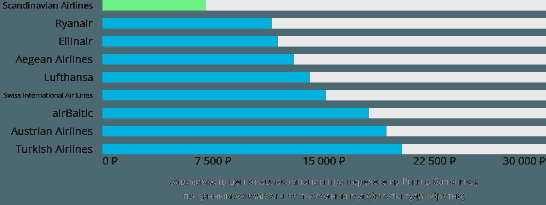 Динамика цен в зависимости от авиакомпании, совершающей перелет из Риги в Салоники