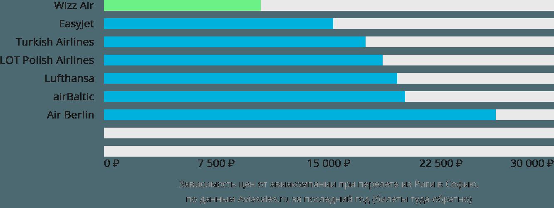 Динамика цен в зависимости от авиакомпании, совершающей перелет из Риги в Софию