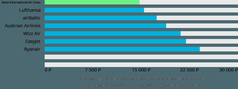 Динамика цен в зависимости от авиакомпании, совершающей перелет из Риги в Сплит