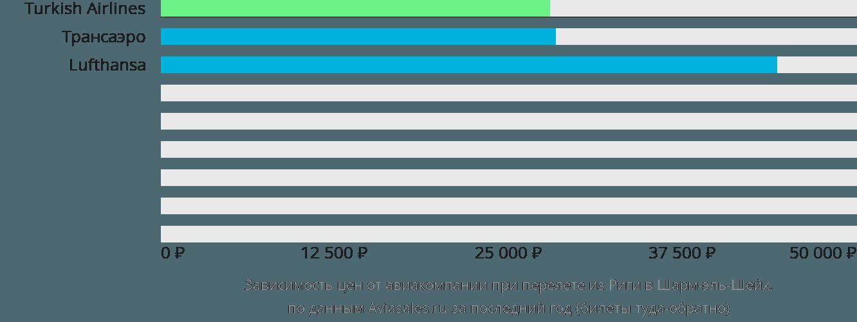 Динамика цен в зависимости от авиакомпании, совершающей перелет из Риги в Шарм-эль-Шейх