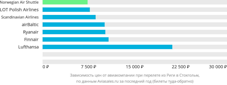 Динамика цен в зависимости от авиакомпании, совершающей перелет из Риги в Стокгольм