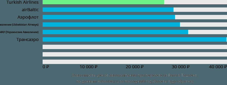 Динамика цен в зависимости от авиакомпании, совершающей перелет из Риги в Ташкент