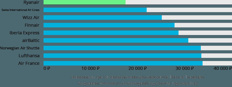 Динамика цен в зависимости от авиакомпании, совершающей перелет из Риги на Тенерифе