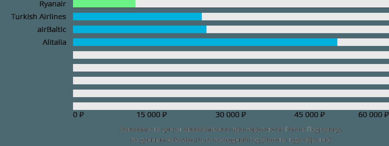 Динамика цен в зависимости от авиакомпании, совершающей перелет из Риги в Подгорицу