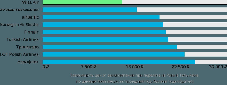 Динамика цен в зависимости от авиакомпании, совершающей перелет из Риги в Тель-Авив