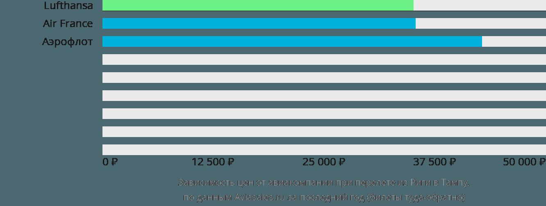 Динамика цен в зависимости от авиакомпании, совершающей перелет из Риги в Тампу
