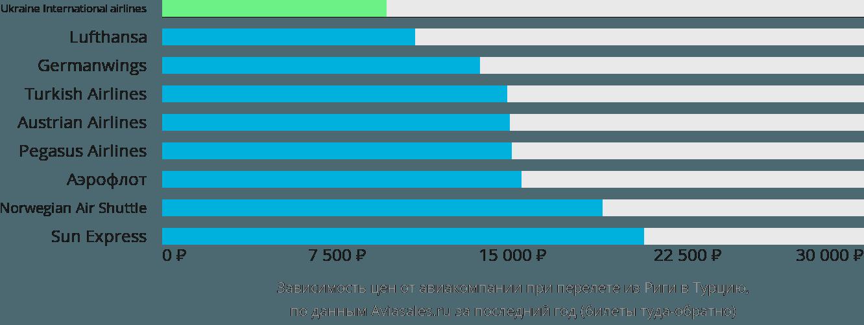 Динамика цен в зависимости от авиакомпании, совершающей перелет из Риги в Турцию