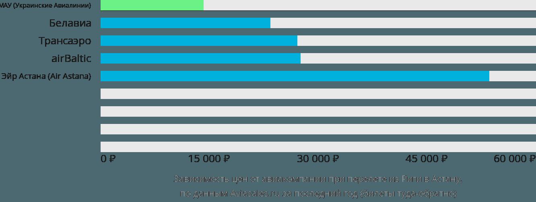 Динамика цен в зависимости от авиакомпании, совершающей перелет из Риги в Астану