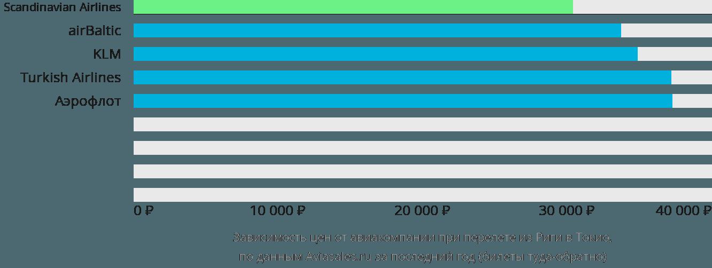 Динамика цен в зависимости от авиакомпании, совершающей перелет из Риги в Токио