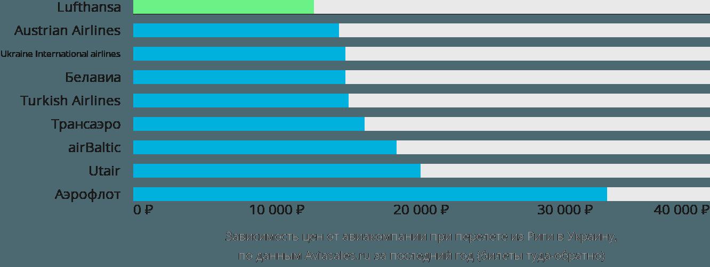 Динамика цен в зависимости от авиакомпании, совершающей перелет из Риги в Украину