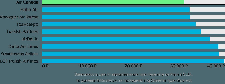 Динамика цен в зависимости от авиакомпании, совершающей перелет из Риги в США