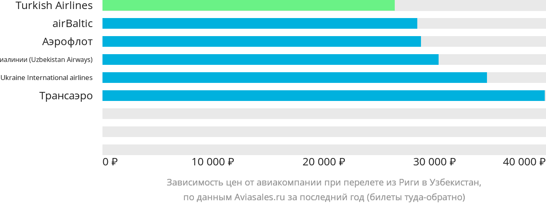 Динамика цен в зависимости от авиакомпании, совершающей перелет из Риги в Узбекистан