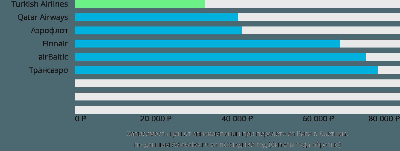Динамика цен в зависимости от авиакомпании, совершающей перелет из Риги в Вьетнам