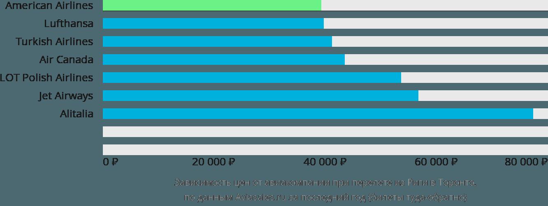 Динамика цен в зависимости от авиакомпании, совершающей перелет из Риги в Торонто