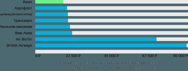 Динамика цен в зависимости от авиакомпании, совершающей перелет из Римини в Москву