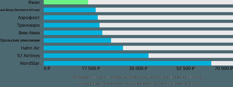 Динамика цен в зависимости от авиакомпании, совершающей перелет из Римини в Россию