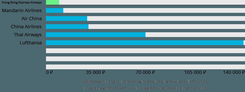Динамика цен в зависимости от авиакомпании, совершающей перелет из Тайчжуна