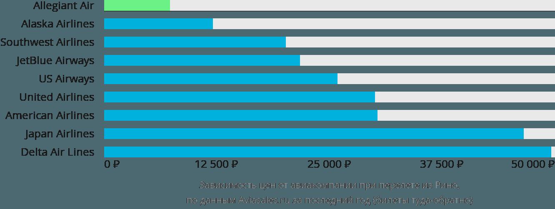 Динамика цен в зависимости от авиакомпании, совершающей перелет из Рино