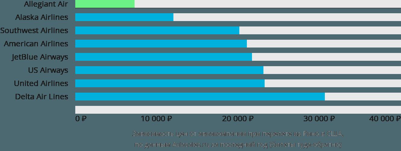 Динамика цен в зависимости от авиакомпании, совершающей перелёт из Рино в США