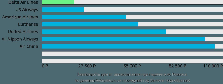 Динамика цен в зависимости от авиакомпании, совершающей перелет из Роанока
