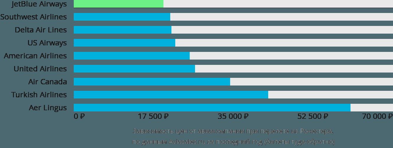 Динамика цен в зависимости от авиакомпании, совершающей перелет из Рочестера