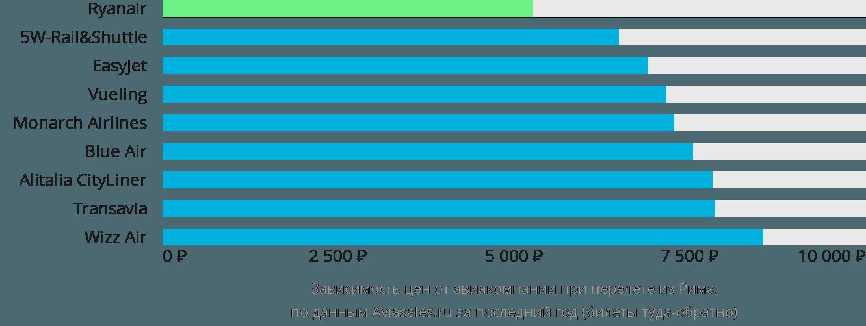 Динамика цен в зависимости от авиакомпании, совершающей перелет из Рима