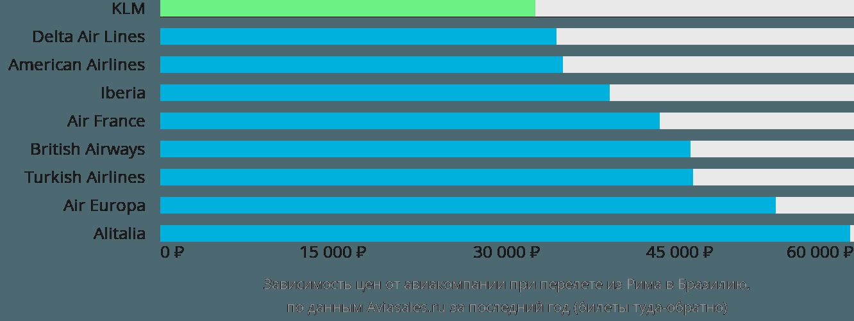 Динамика цен в зависимости от авиакомпании, совершающей перелет из Рима в Бразилию