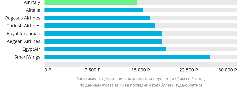 Динамика цен в зависимости от авиакомпании, совершающей перелет из Рима в Египет