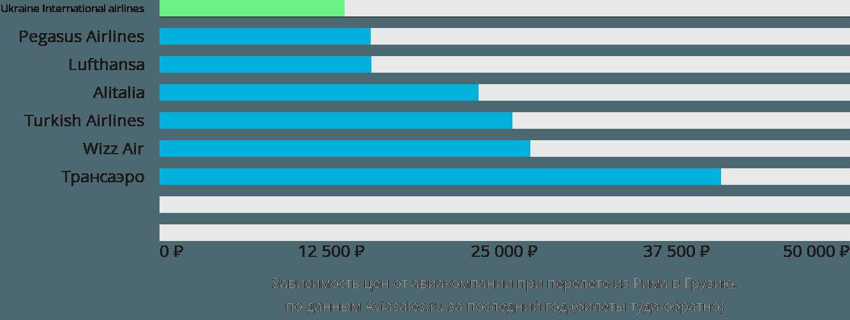 Динамика цен в зависимости от авиакомпании, совершающей перелёт из Рима в Грузию
