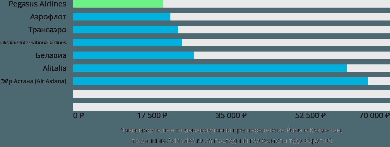 Динамика цен в зависимости от авиакомпании, совершающей перелет из Рима в Казахстан