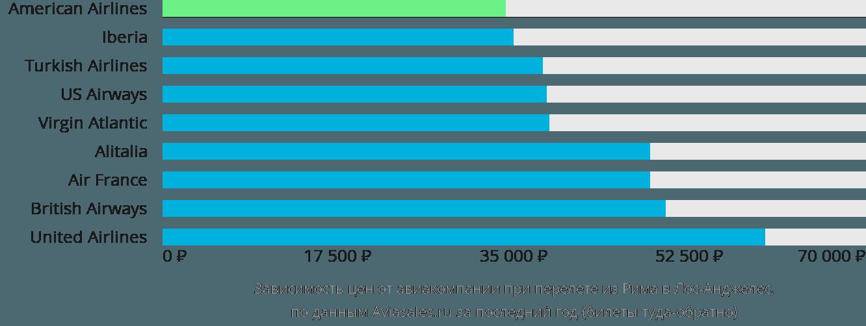 Динамика цен в зависимости от авиакомпании, совершающей перелет из Рима в Лос-Анджелес