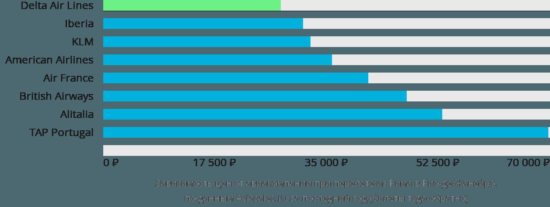 Динамика цен в зависимости от авиакомпании, совершающей перелет из Рима в Рио-де-Жанейро