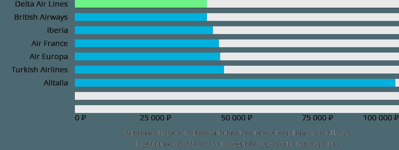 Динамика цен в зависимости от авиакомпании, совершающей перелет из Рима в Сан-Паулу