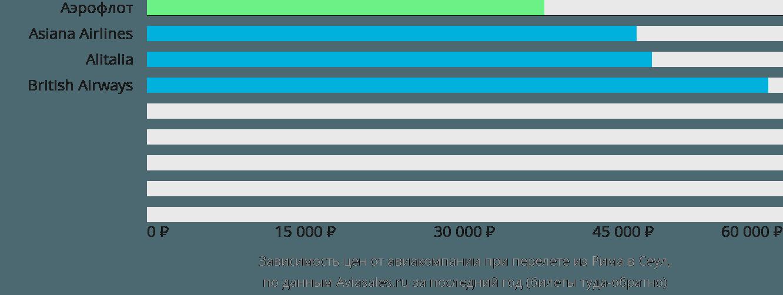 Динамика цен в зависимости от авиакомпании, совершающей перелет из Рима в Сеул