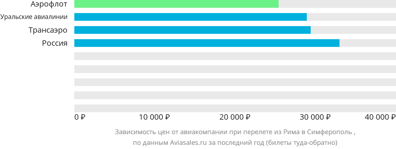 Динамика цен в зависимости от авиакомпании, совершающей перелет из Рима в Симферополь