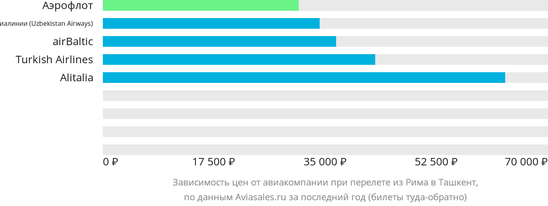 Динамика цен в зависимости от авиакомпании, совершающей перелет из Рима в Ташкент