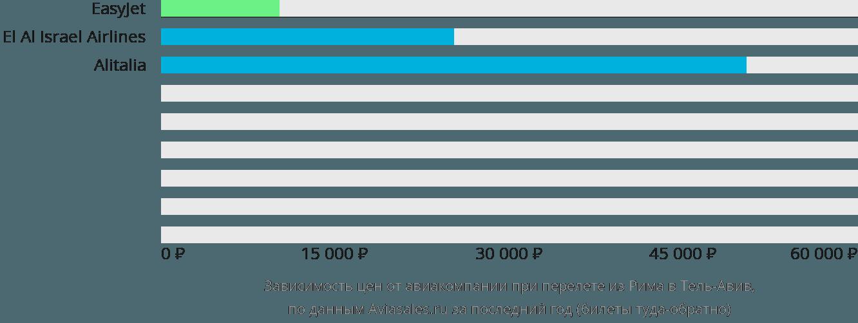 Динамика цен в зависимости от авиакомпании, совершающей перелет из Рима в Тель-Авив