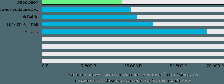 Динамика цен в зависимости от авиакомпании, совершающей перелет из Рима в Узбекистан