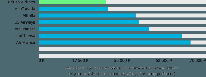 Динамика цен в зависимости от авиакомпании, совершающей перелет из Рима в Торонто