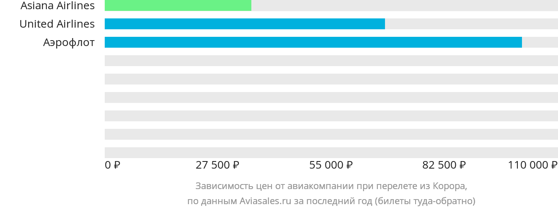Динамика цен в зависимости от авиакомпании, совершающей перелет из Корора