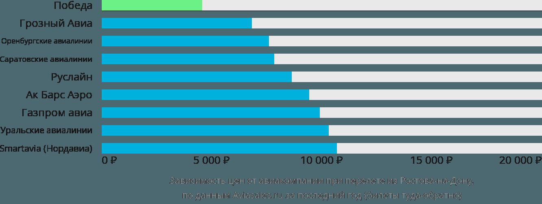 Динамика цен в зависимости от авиакомпании, совершающей перелет из Ростова-на-Дону