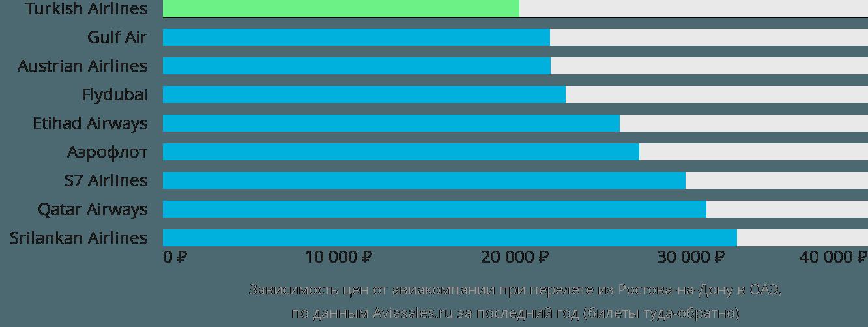 Динамика цен в зависимости от авиакомпании, совершающей перелет из Ростова-на-Дону в ОАЭ