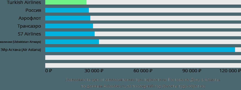Динамика цен в зависимости от авиакомпании, совершающей перелет из Ростова-на-Дону в Алматы