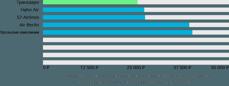 Динамика цен в зависимости от авиакомпании, совершающей перелет из Ростова-на-Дону в Аликанте
