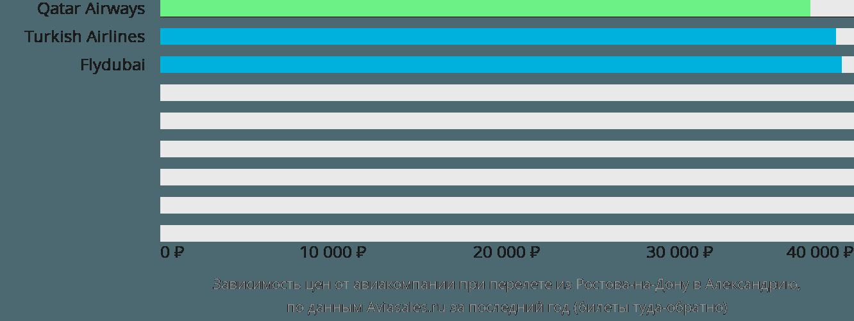 Динамика цен в зависимости от авиакомпании, совершающей перелет из Ростова-на-Дону в Александрию