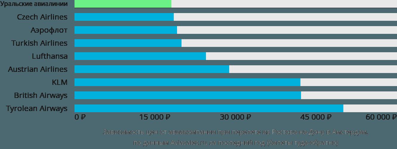 Динамика цен в зависимости от авиакомпании, совершающей перелет из Ростова-на-Дону в Амстердам
