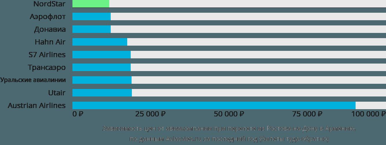 Динамика цен в зависимости от авиакомпании, совершающей перелёт из Ростова-на-Дону в Армению